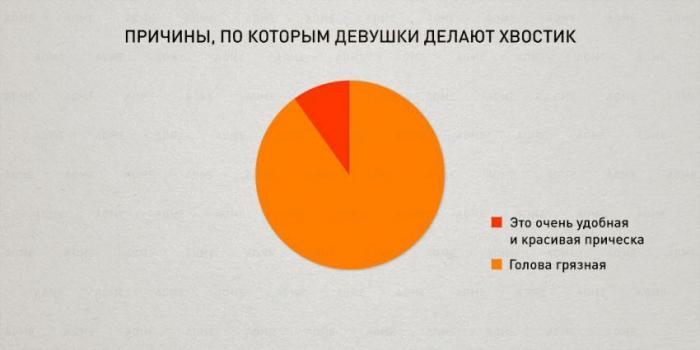Веселая инфографика