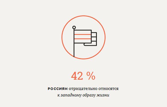 Подборка статистических данных