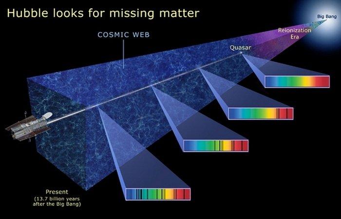 10 поразительно огромных объектов во Вселенной