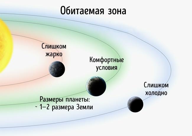 7 доказательств того, что мы не одни в этой Вселенной