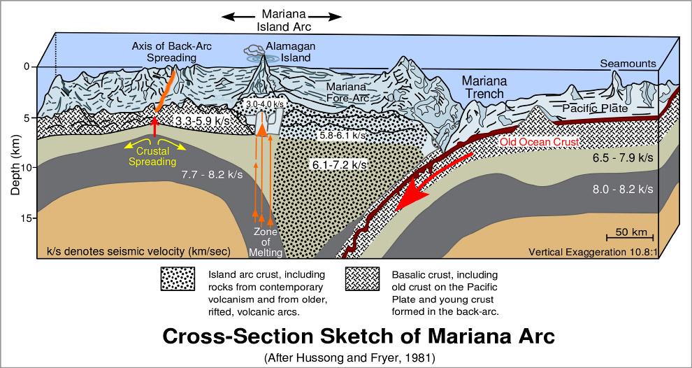 Интересные факты о Марианской впадине