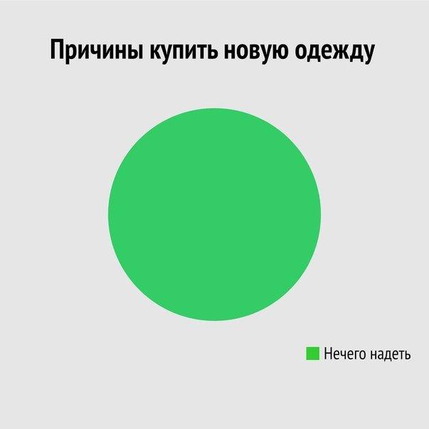 Забавная инфографика о женщинах