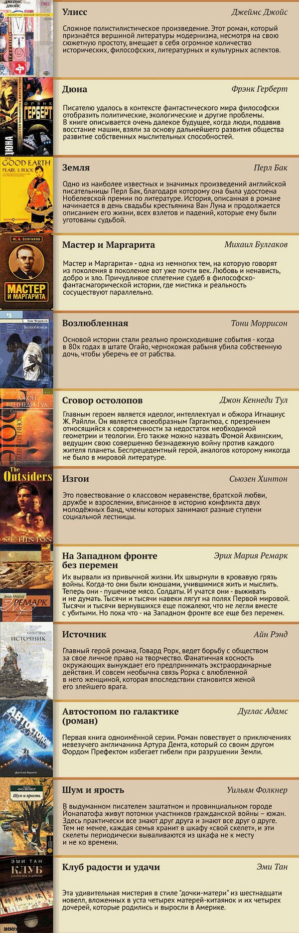 100 лучших книг прошлого века