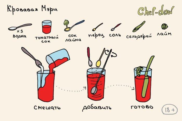 Рецепты различных коктейлей в картинках