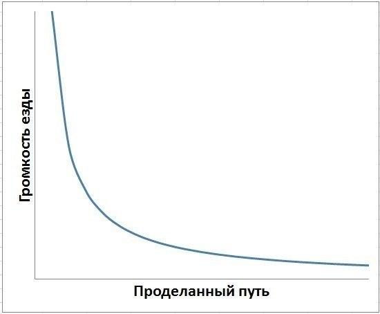 Знаменитые пословицы в графиках