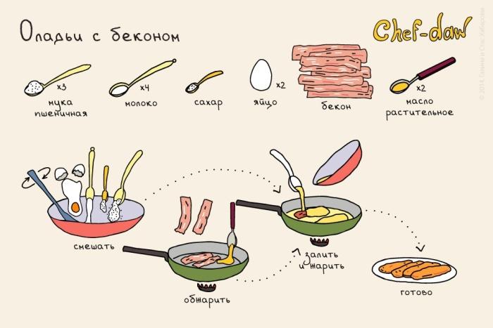 Рецепты легких и вкусных завтраков в картинках