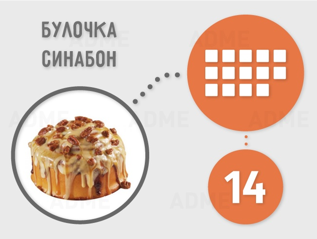 Сколько кубиков рафинада содержится в продуктах