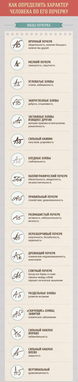 Связь характера человека и его почерка