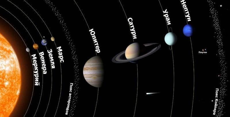 Происхождение названий планет солнечной системы