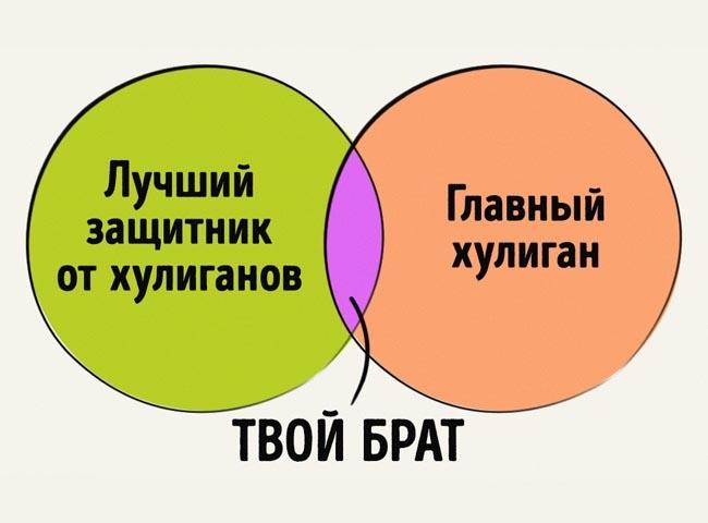 Забавные графики об отношениях брата и сестры