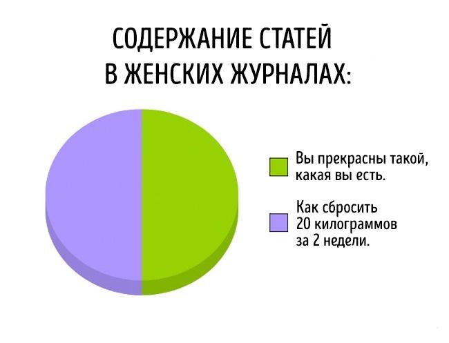 Правдивые диаграммы о самом насущном