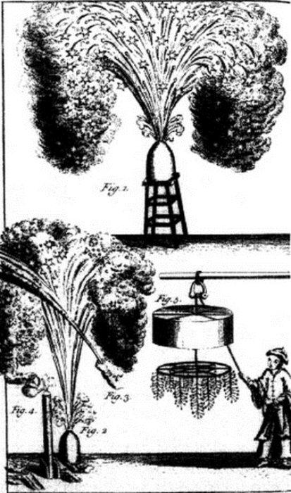 История возникновения фейерверков
