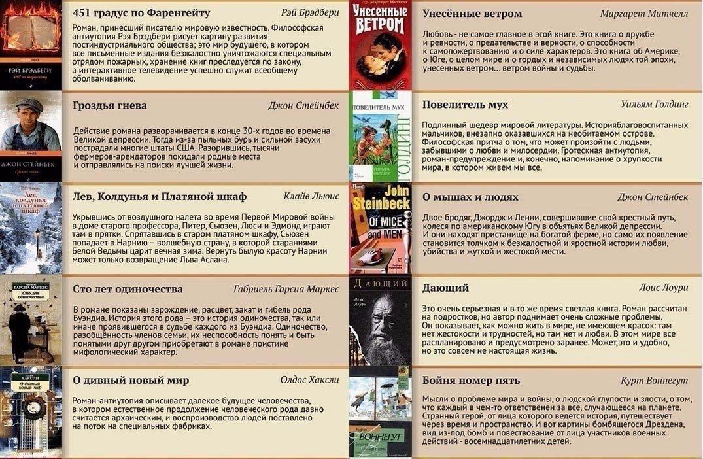 Просто 100 лучших книг XX века в одном посте