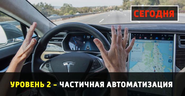 Уровни автоматизации автомобилей