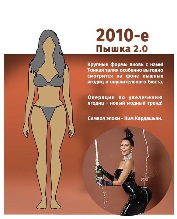 Как менялась мода на женскую фигуру