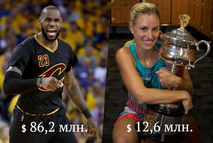 Сколько ежегодно зарабатывают известные спортсмены и спортсменки