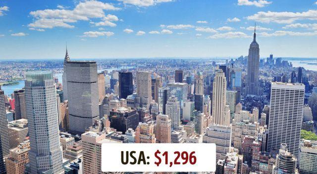 Минимальная месячная зарплата в разных странах мира