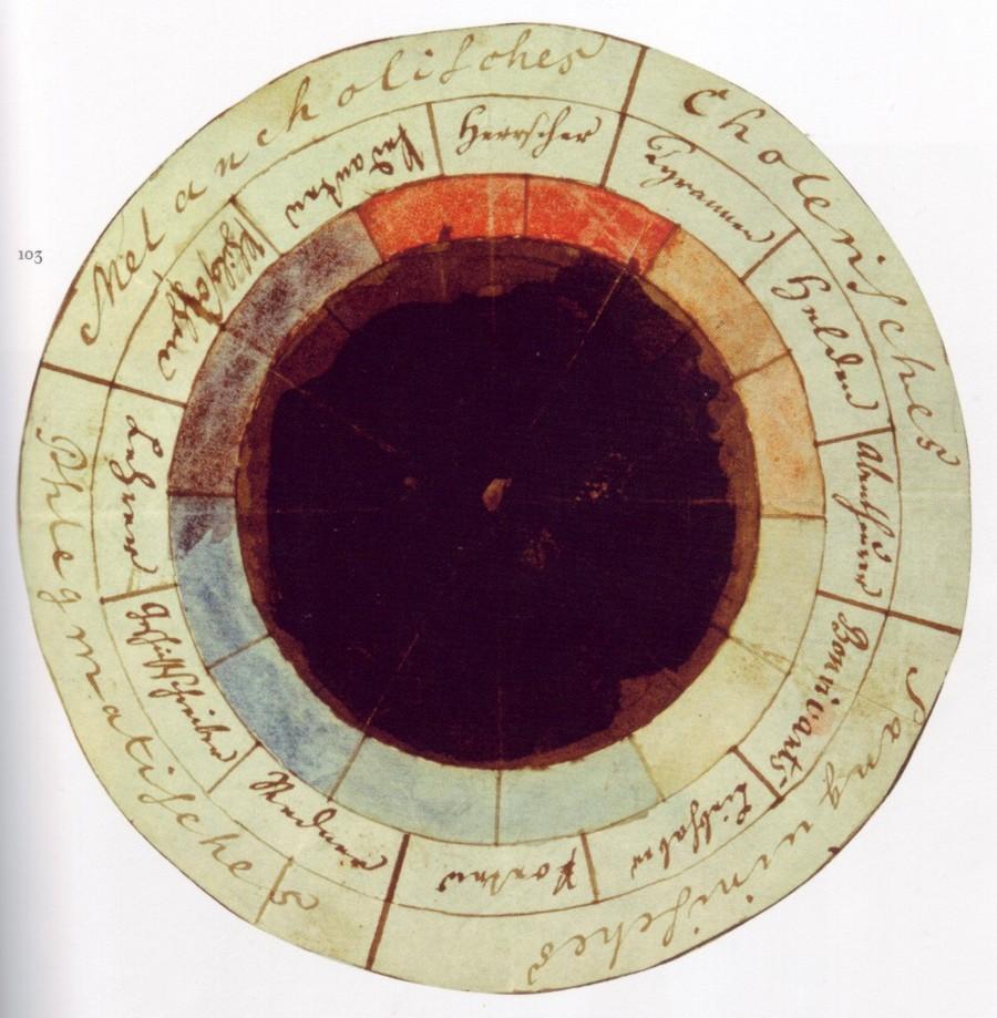 Цветовые круги Ньютона, Гёте и других теоретиков цвета