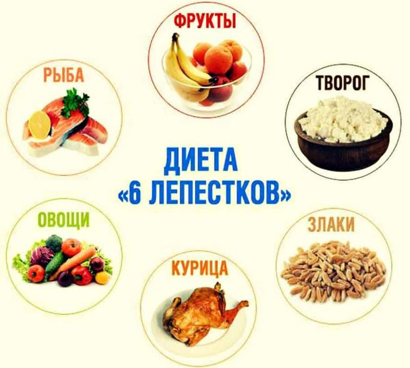 10 самых популярных и эффективных диет