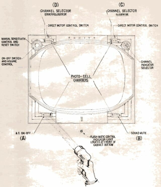 Как выглядел первый в истории дистанционный пульт для телевизора