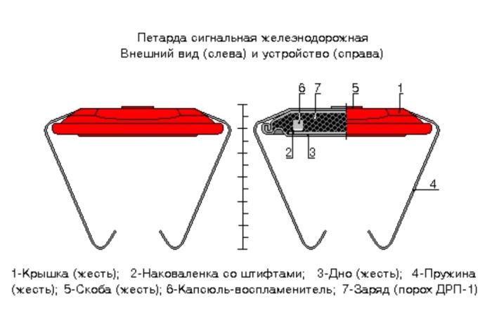 Зачем на рельсы устанавливают сигнальные петарды