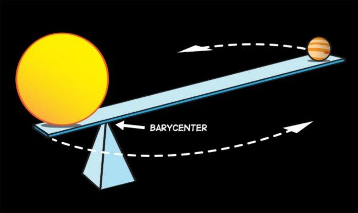 Что находится в точке, вокруг которой вращается наша галактика?