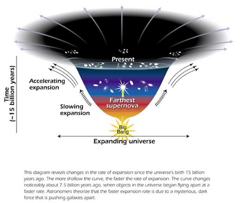 Нерешённые проблемы и тайны астрономии Наука и технологии