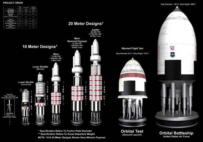 Экспедиция к ближайшей звезде: амбициозный проект Орион